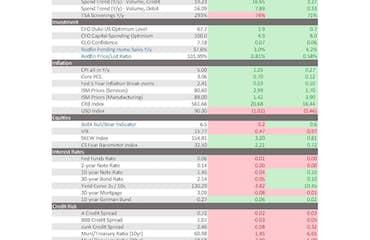 Weekly Macro Balance Sheet
