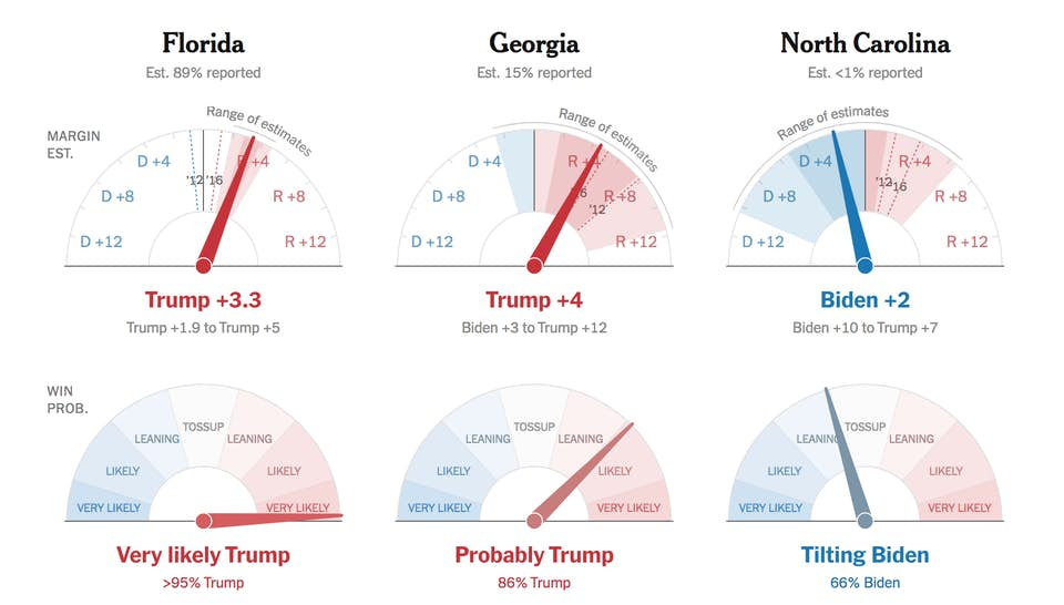 Projections via NYT.