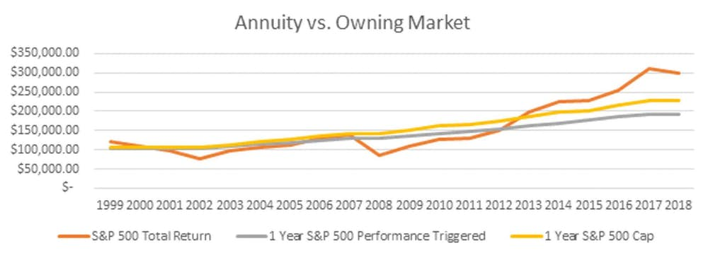 What's Inside an Indexed Annuity?
