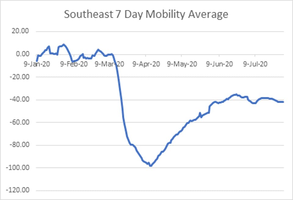 Southeast 7 day mobility average