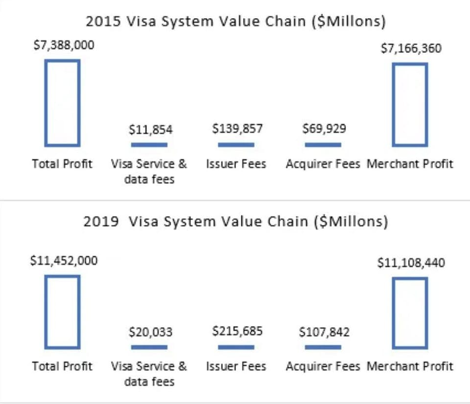 2015 Visa system value chain